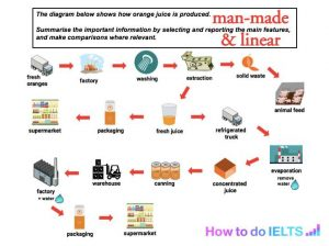 Ielts writing task 1 how to analyse a process how to do ielts the process diagram below is based on a real ielts exam from jan 2018 and shows how orange juice is made click here for a sample answer for this question ccuart Images