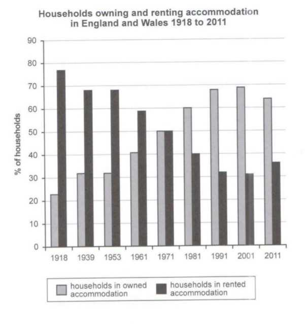 IELTS Cambrdige 13 Writing Task 1: Households England and Wales