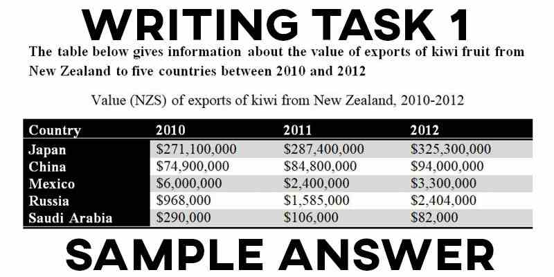 IELTS Writing Task 1 Sample Answer Essay: Table Kiwi Exports (Real Past IELTS Tests/Exams)