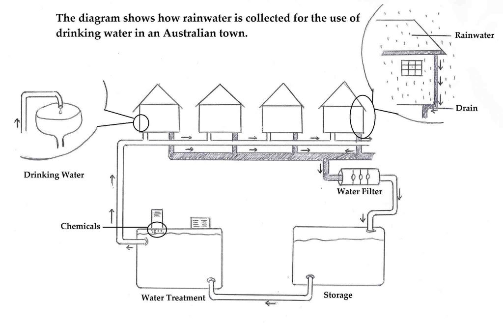 IELTS Writing Task 1 Sample Answer Essay: Rainwater Diagram/Process (Real Past IELTS Exam)