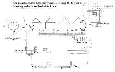 ielts process diagram drinking water