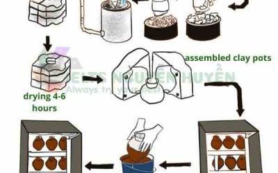 ielts writing task 1 process ceramic pots