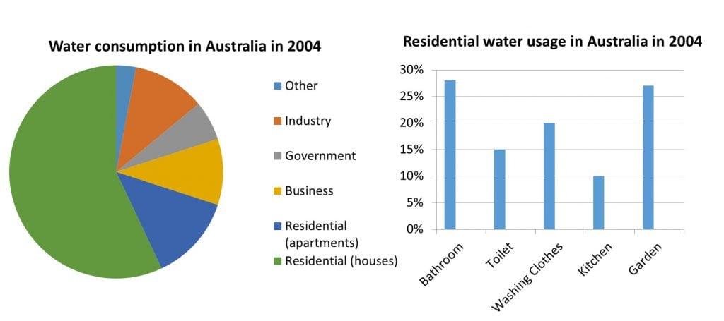 IELTS Essay Task 1 Water Usage Australia