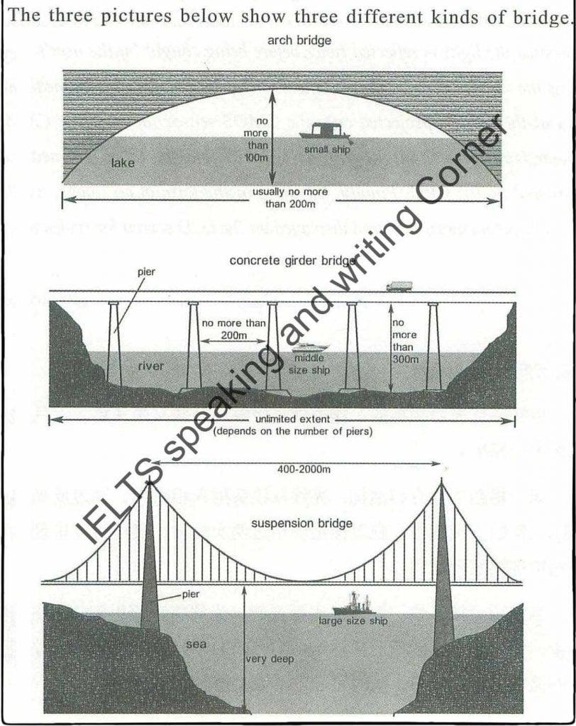 IELTS Essay Task 1: Bridges