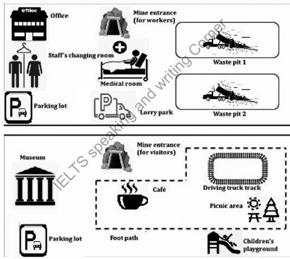 IELTS Essay Task 1: Mining Town