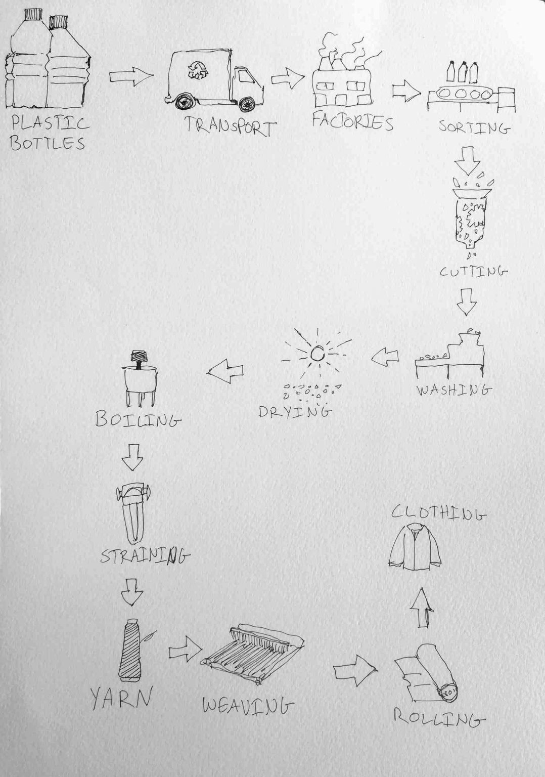 IELTS Essay: Recycled Bottles into Clothes Process