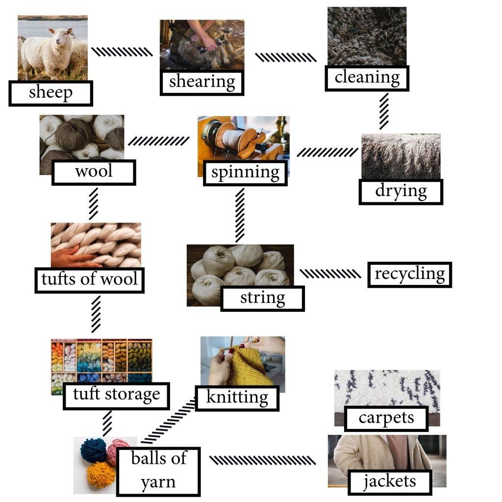 IELTS Essay: Wool
