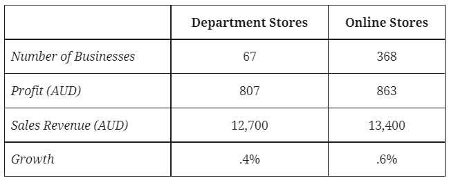 IELTS Essay Task 1: Department Stores and Online Stores in Australia
