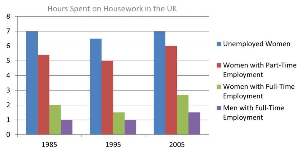 IELTS Task 1 Essay: Household Work